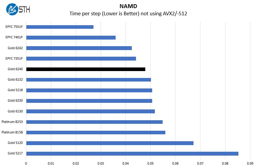Intel Xeon Gold 6240 NAMD Benchmark