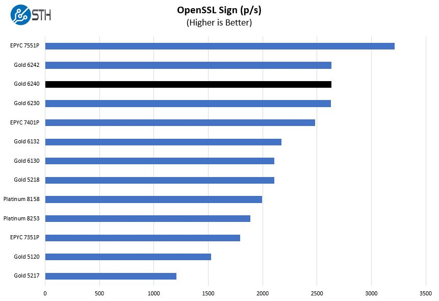 Intel Xeon Gold 6240 OpenSSL Sign Benchmark