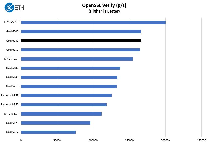 Intel Xeon Gold 6240 OpenSSL Verify Benchmark