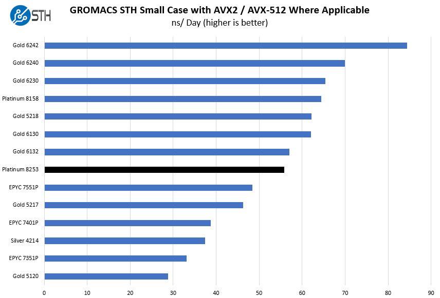 Intel Xeon Platinum 8253 GROMACS STH Small Benchmark