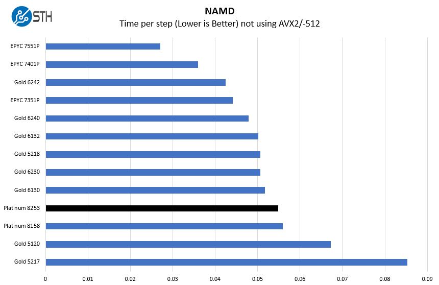 Intel Xeon Platinum 8253 NAMD Benchmark