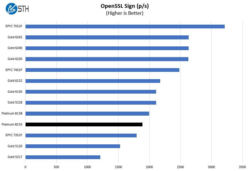 Intel Xeon Platinum 8253 OpenSSL Sign Benchmark