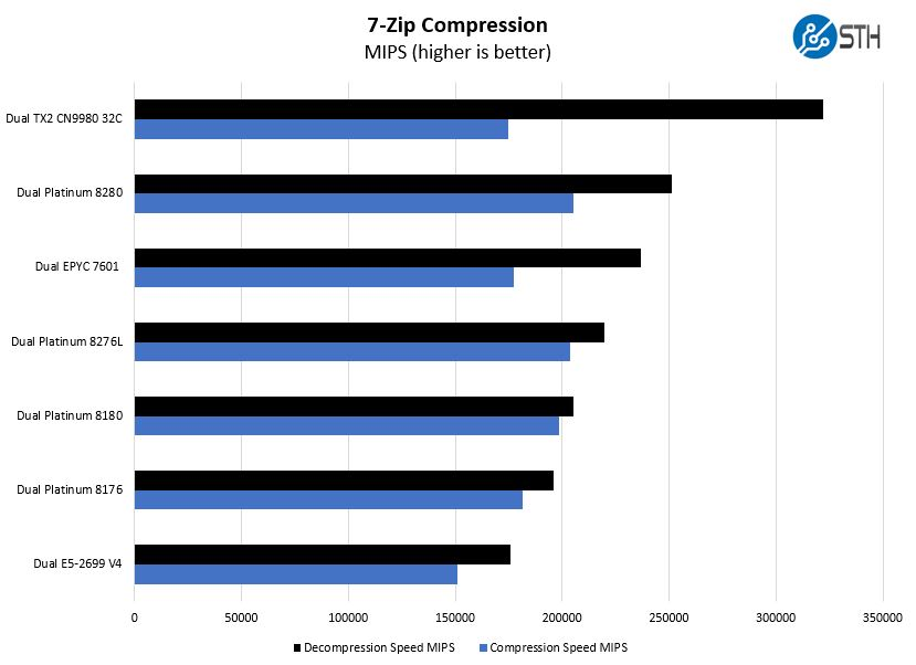 Intel Xeon Platinum 8280 7zip Compression Benchmark