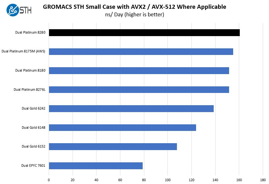Intel Xeon Platinum 8280 GROMACS STH Small Case Benchmark