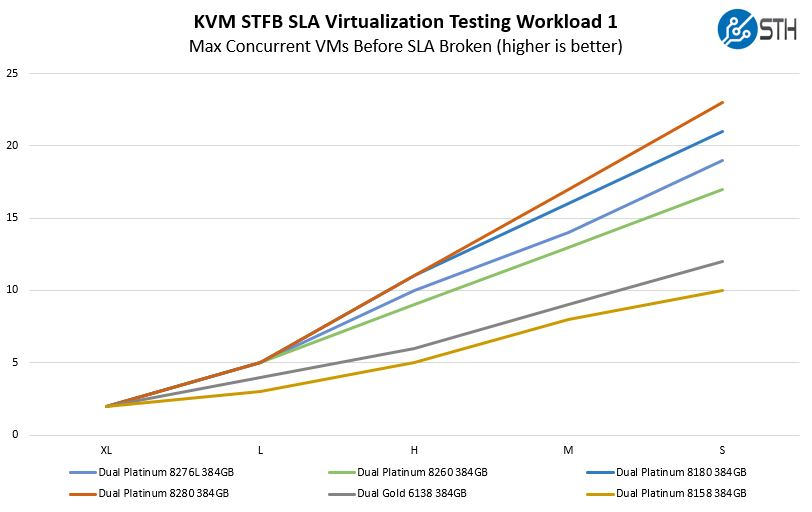 Intel Xeon Platinum 8280 KVM STFB SLA Virtualization Testing Workload 1 Benchmark