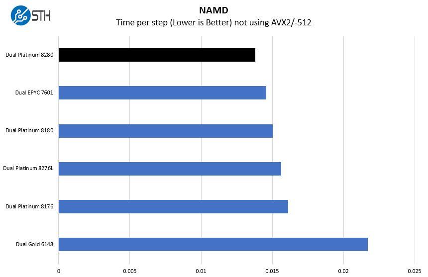 Intel Xeon Platinum 8280 NAMD Benchmark