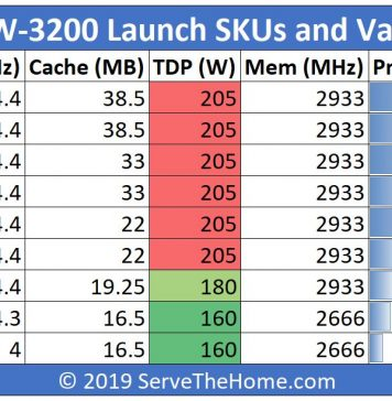 Intel Xeon W 3200 Launch SKUs And Value Analysis