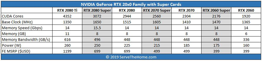 NVIDIA GeForce RTX 20x0 Super Family Launch Table