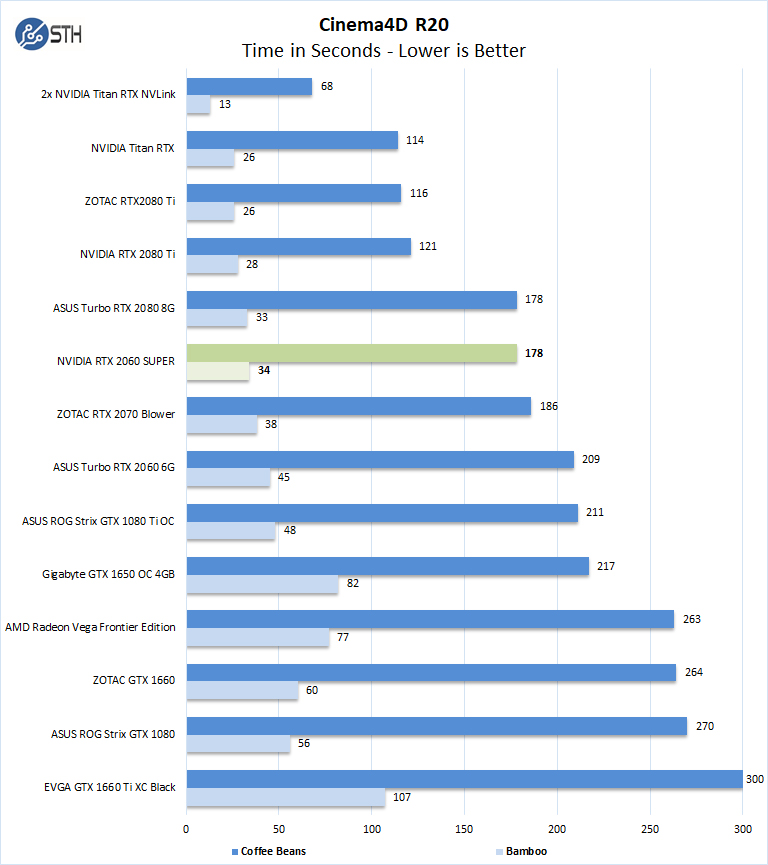 NVIDIA GeForce RTX 2060 Super Review Entry GPU Compute