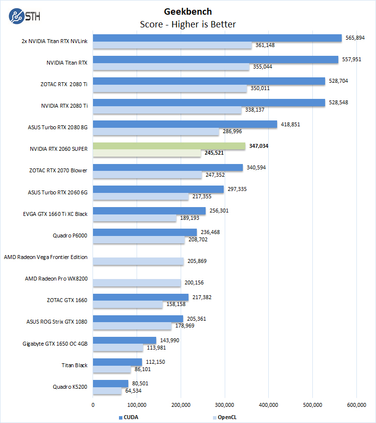 NVIDIA RTX 2060 SUPER Geekbench