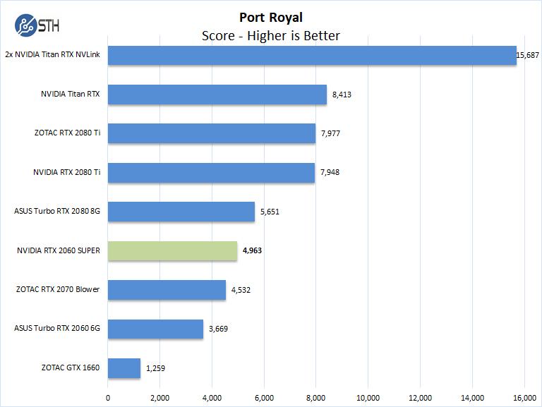 NVIDIA RTX 2060 SUPER Port Royal