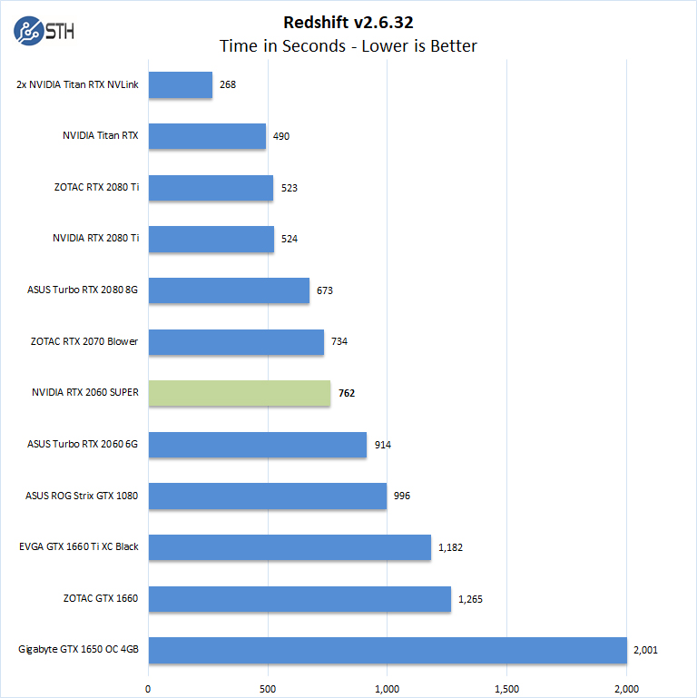 NVIDIA RTX 2060 SUPER Redshift - ServeTheHome