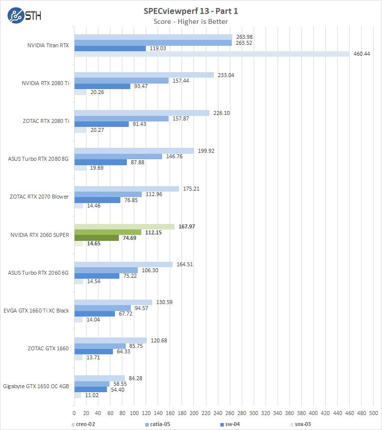 NVIDIA RTX 2060 SUPER SPECviewperf Part 1