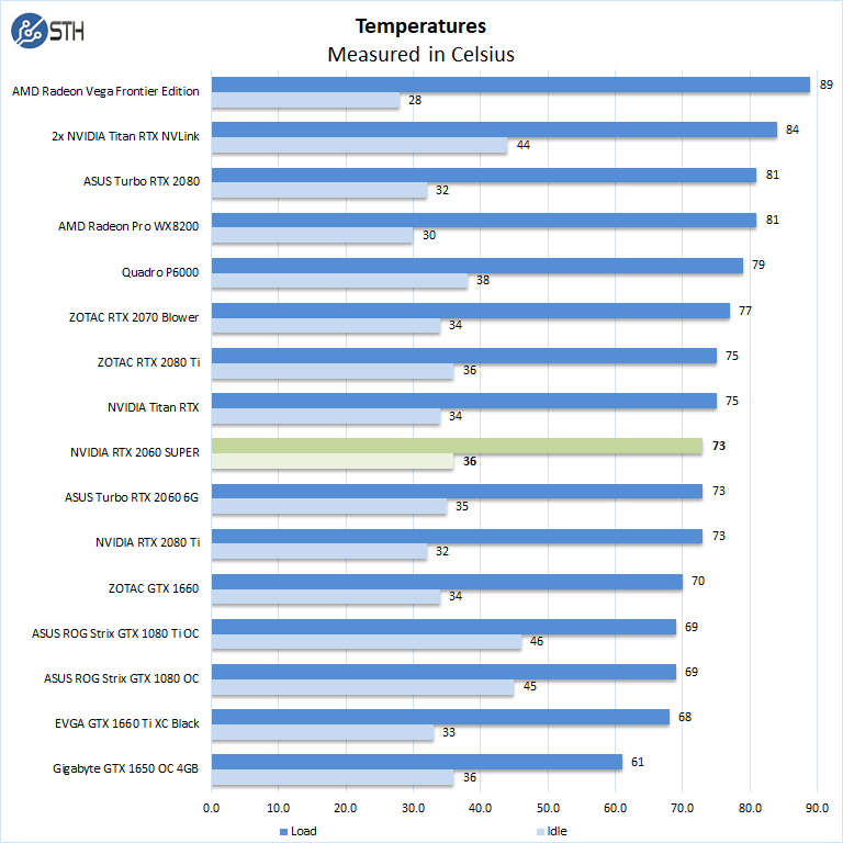 NVIDIA RTX 2060 SUPER Temperatures