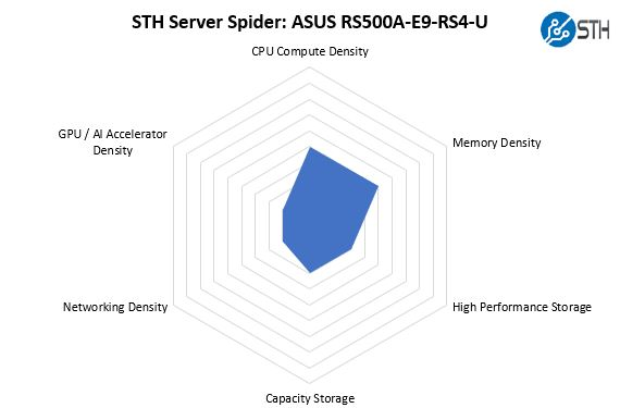 STH Server Spider ASUS RS500A E9 RS4 U