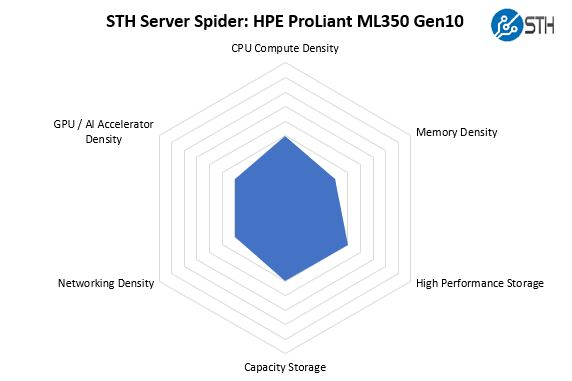 STH Server Spider HPE ProLiant ML350 Gen10
