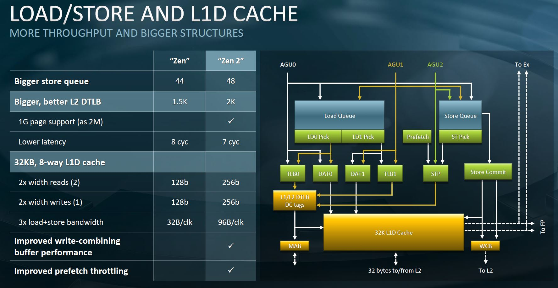 AMD EPYC 7002 Architecture Expansion Feeding Cores