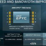 AMD EPYC 7002 Architecture Memory Speed And Bandwidth Benefits