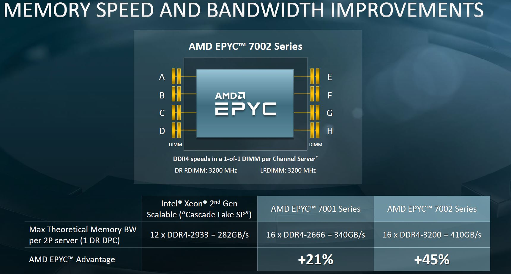 AMD EPYC 7002 Architecture Memory Speed And Bandwidth Benefits