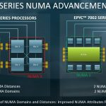 AMD EPYC 7002 Architecture NUMA Reduction To 104ns Close 201ns Far