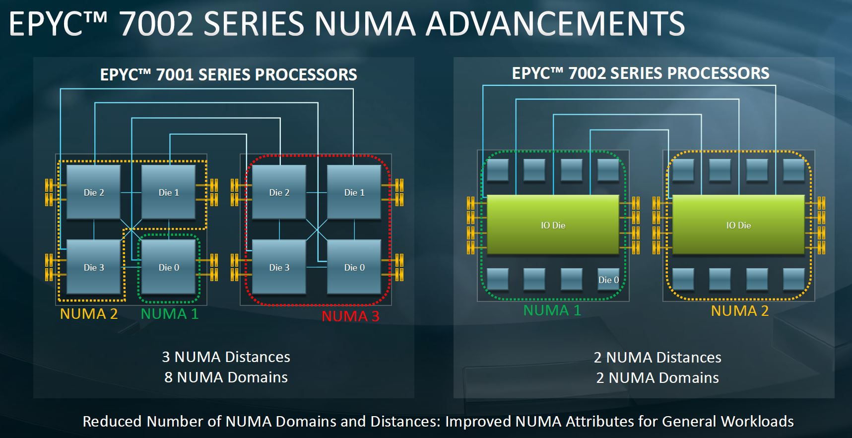 AMD EPYC 7002 Architecture NUMA Reduction To 104ns Close 201ns Far