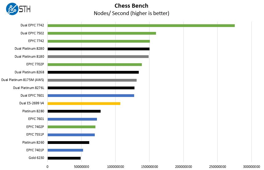 AMD EPYC 7002 Chess Benchmark
