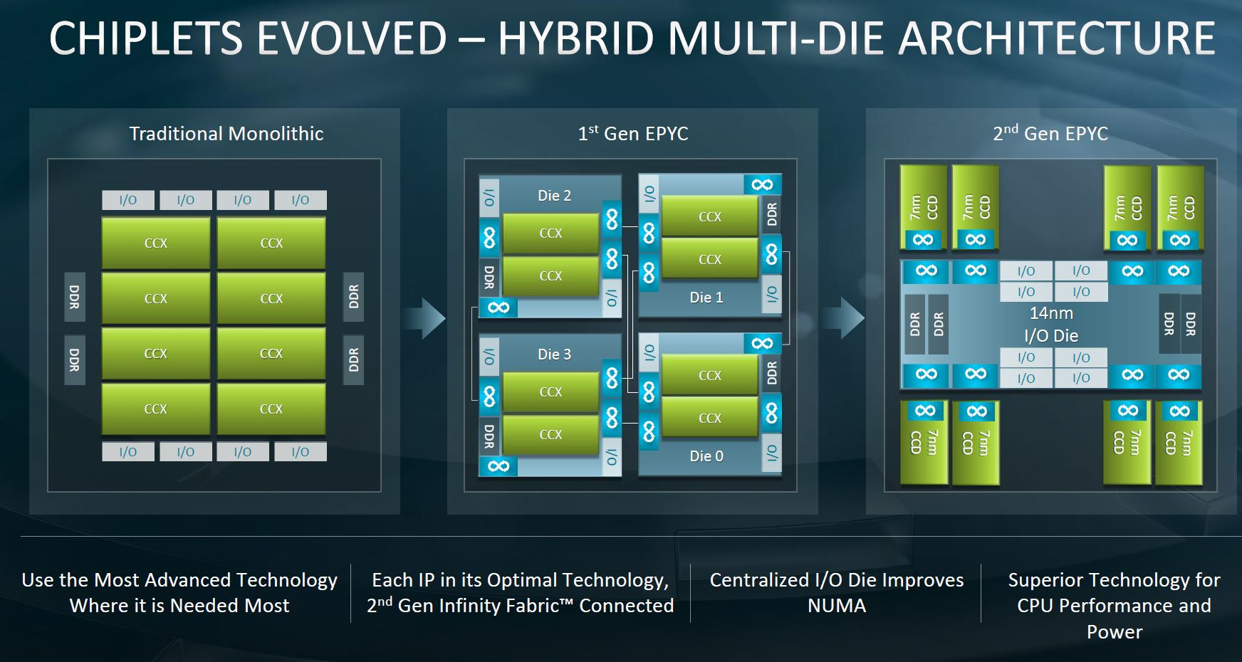 AMD EPYC 7002 Chiplet Evolution
