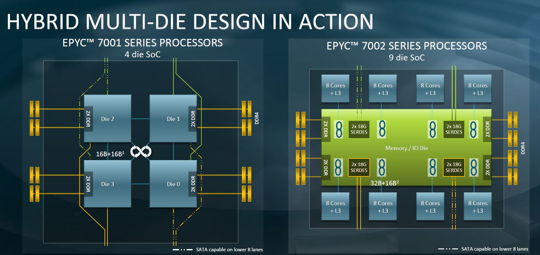 AMD EPYC 7002 Chiplet Multi Die Evolution