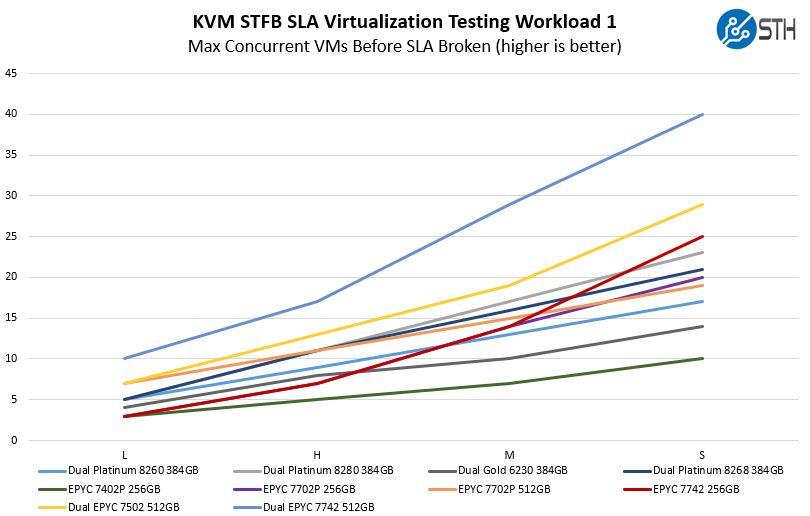 AMD EPYC 7002 KVM STFB Virtualization Workload 1 Benchmark