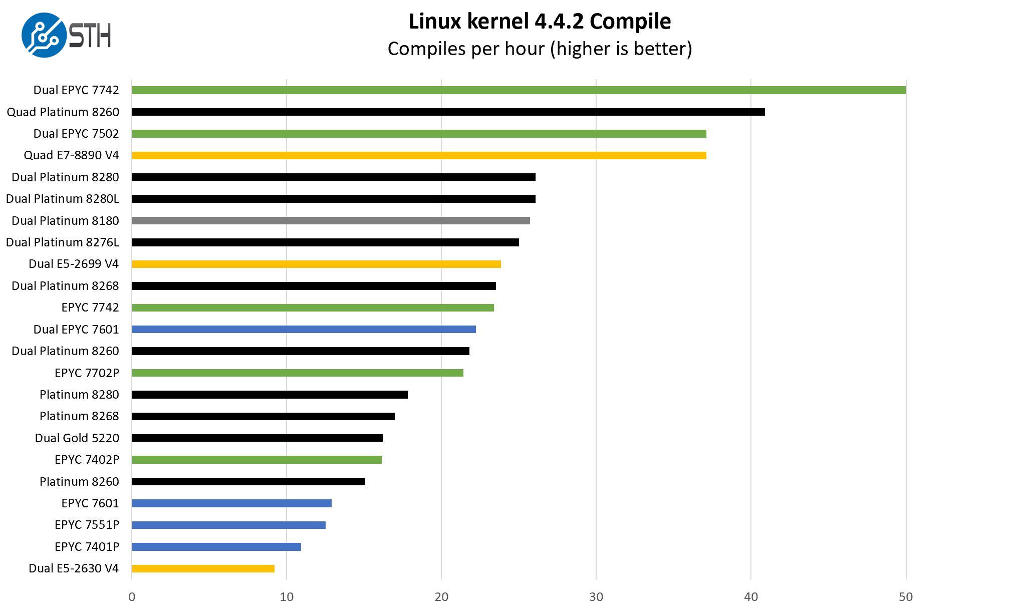 AMD EPYC 7002 Linux Kernel Compile Benchmark Result