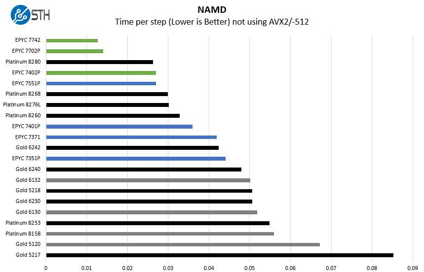 AMD EPYC 7002 NAMD Benchmarks