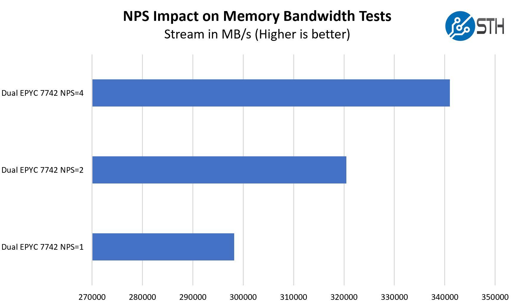 AMD EPYC 7002 NPS Impact On Stream Bandwidth
