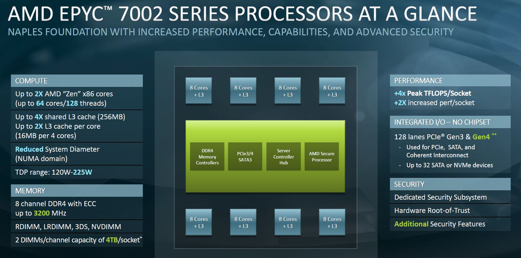 AMD EPYC 7002 Overview