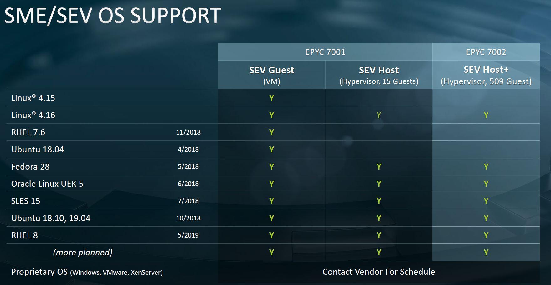 AMD EPYC 7002 Platform SME SEV Support
