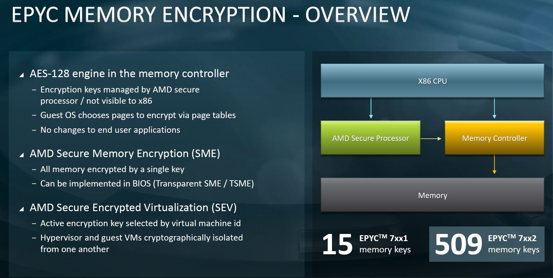 AMD EPYC 7002 Platform Secure Memory Encryption