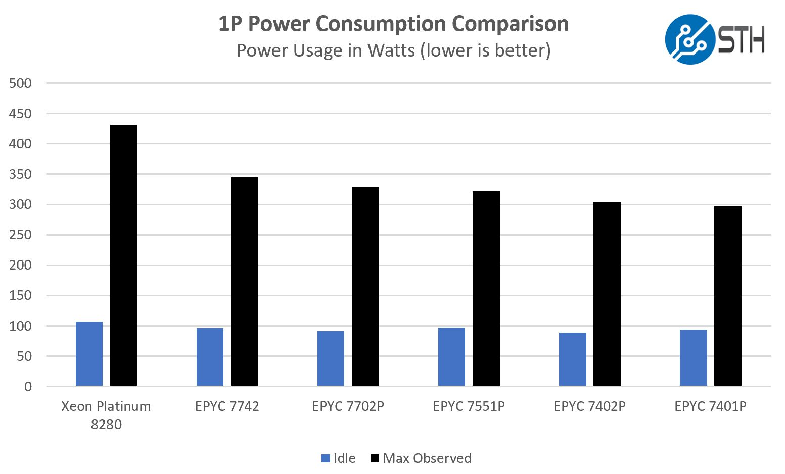 AMD EPYC 7002 Power Consumption