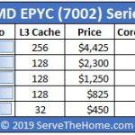 AMD EPYC 7002 SKU List And Value Comparison 1P