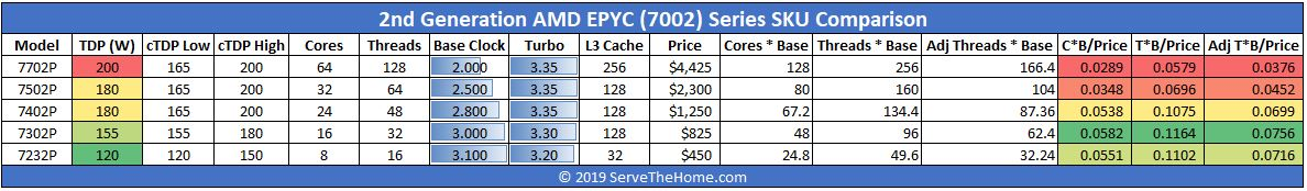 AMD EPYC 7002 V 2nd Gen Intel Xeon Scalable Top Line Comparison Chart