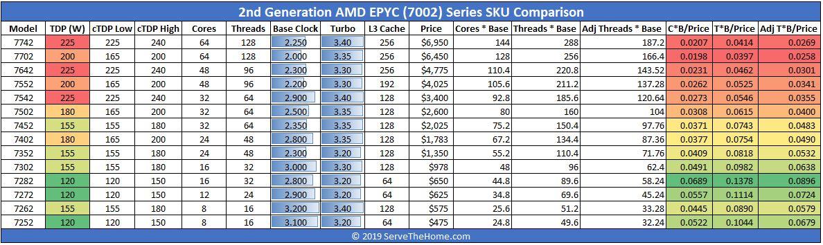 AMD EPYC 7002 SKU List And Value Comparison 2P
