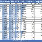 AMD EPYC 7002 SKU List And Value Comparison Full