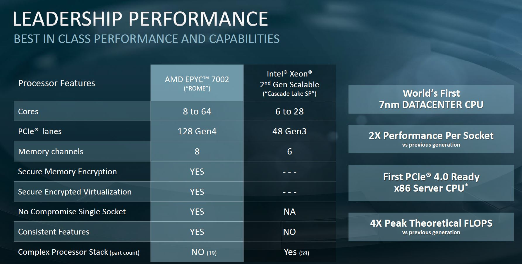 AMD EPYC 7002 V 2nd Generation Intel Xeon Scalable Comparison