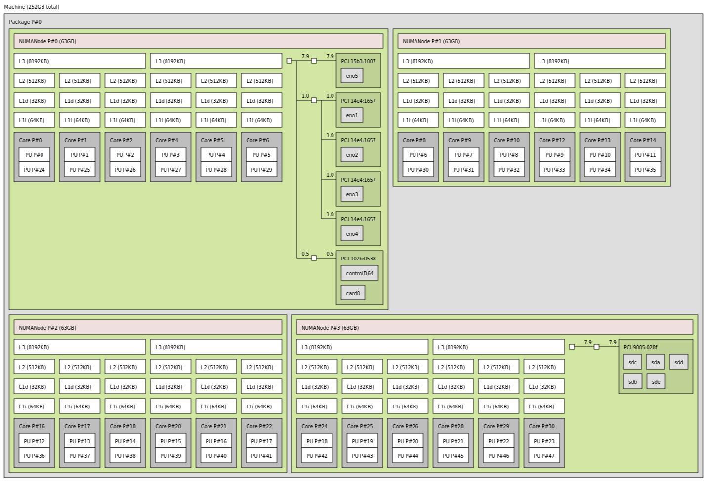 AMD EPYC 7401P In HPE ProLiant DL325 Gen10 Topology