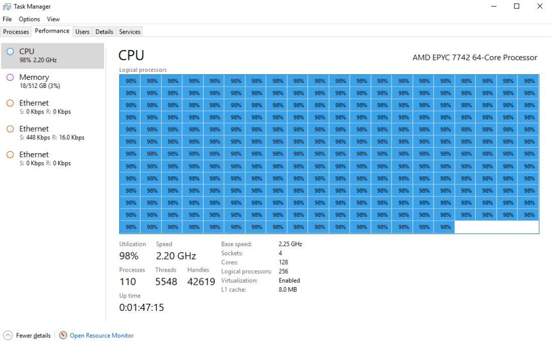 AMD EPYC 7742 Windows 256 Threads Running