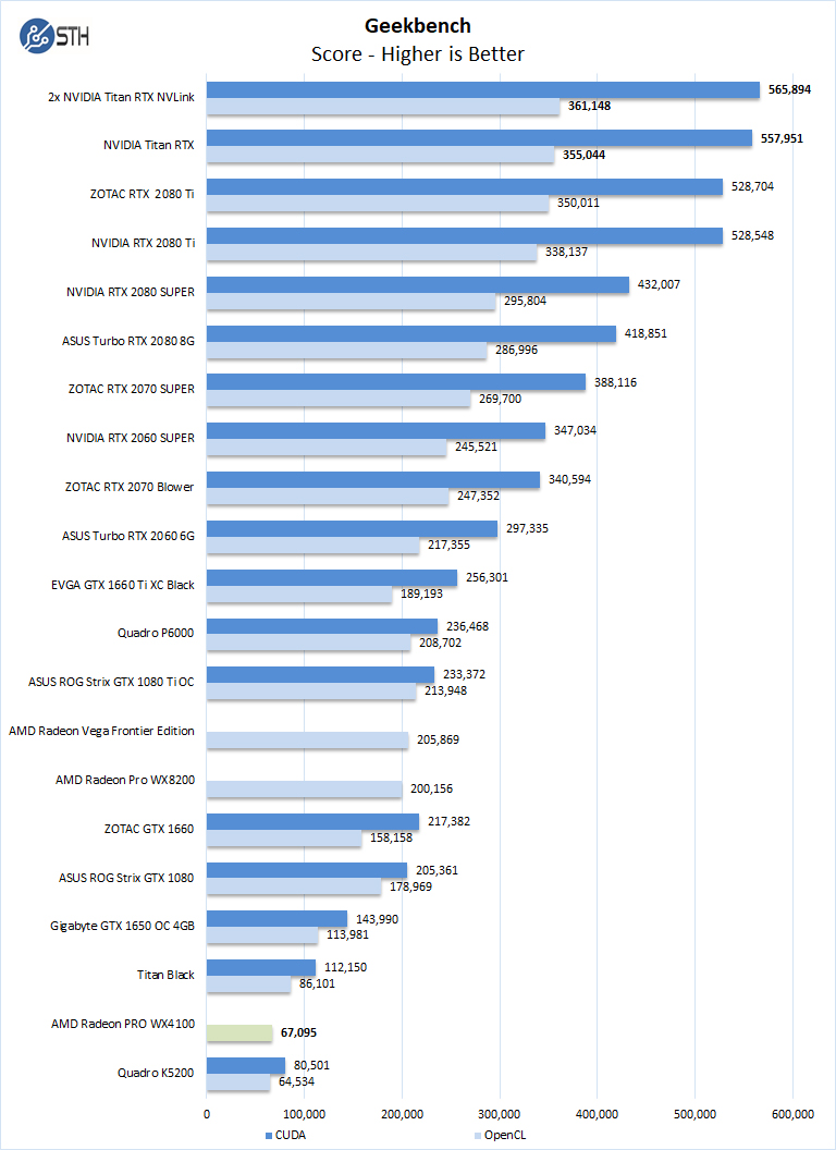 AMD Radeon PRO WX 4100 Review of a Low Power GPU - Page 3 of 5