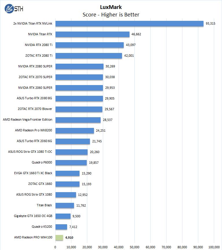 AMD Radeon PRO WX4100 LuxMark