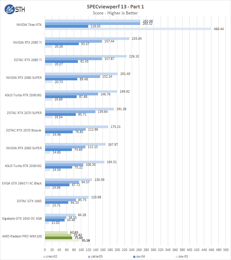 AMD Radeon PRO WX4100 SPECviewperf Part 1