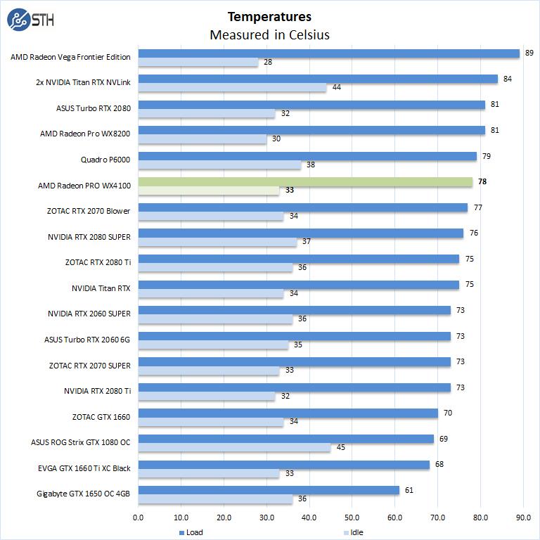 AMD Radeon PRO WX4100 Temperatures