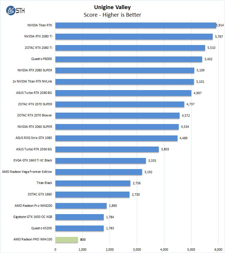 AMD Radeon PRO WX4100 Unigine Valley