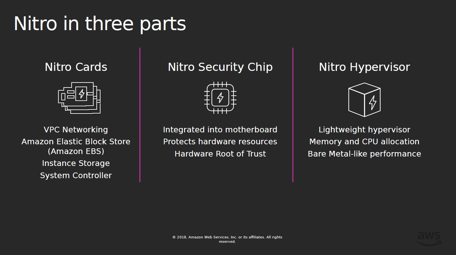 AWS Nitro In Three Parts From Hot Chips 31