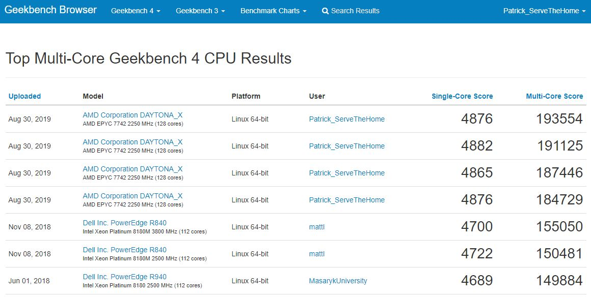 Geekbench 4 Linux Dual AMD EPYC 7742 World Record 2019 08 30